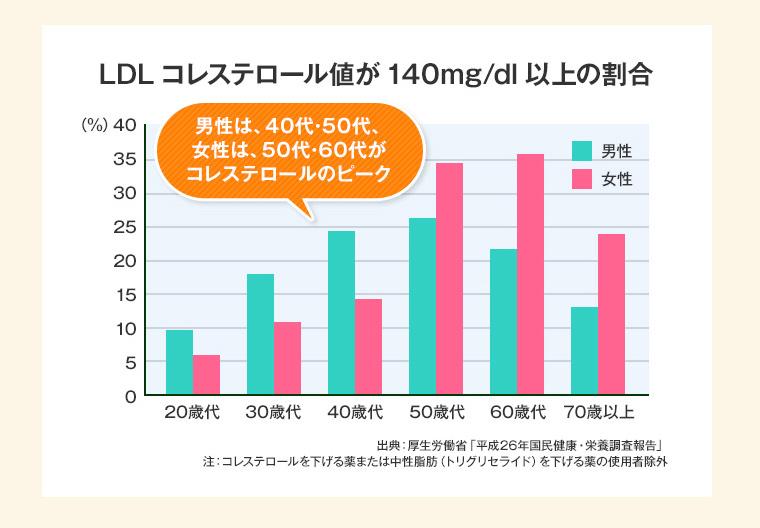 コレステロール値の割合